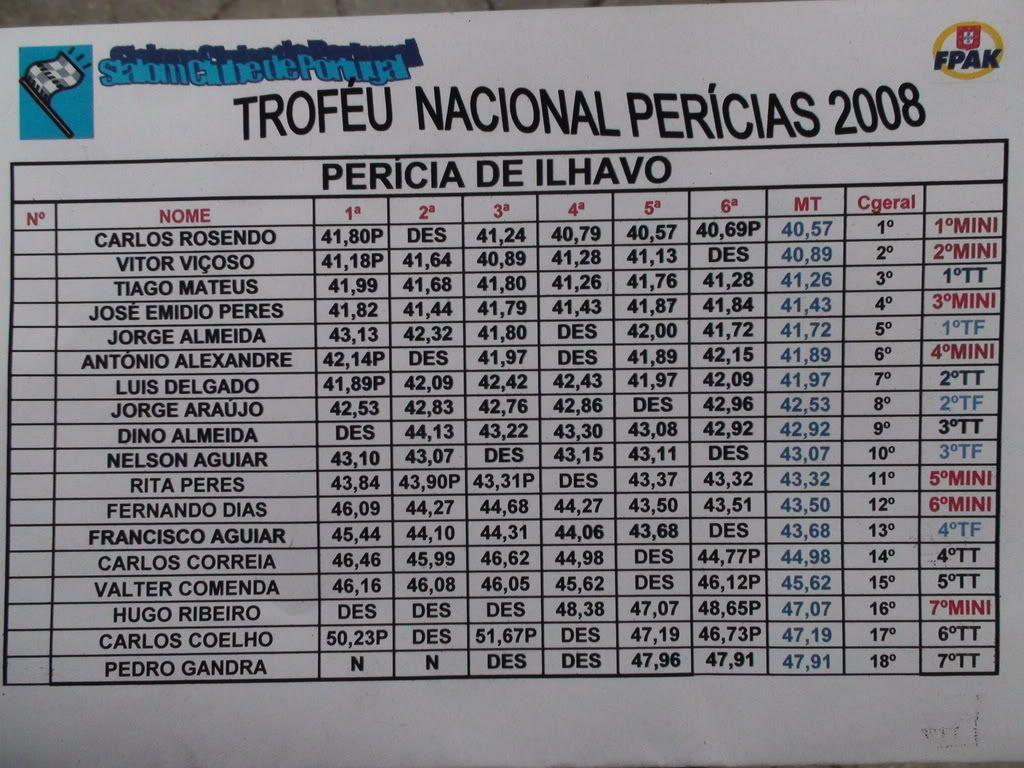 8ª Prova do Troféu - Ilhavo - 24/5/08 DSC00276