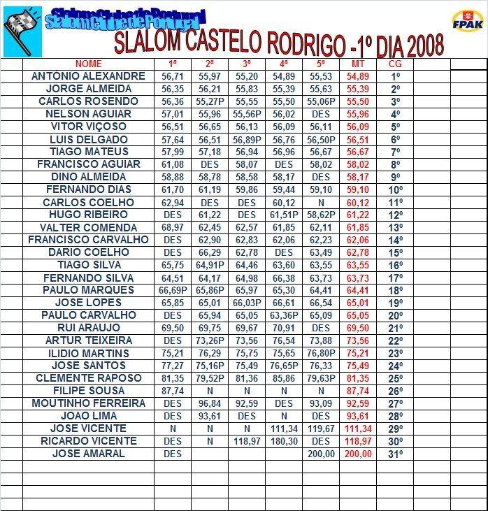 Prova de Figueira de Castelo Rodrigo Figcastrodr