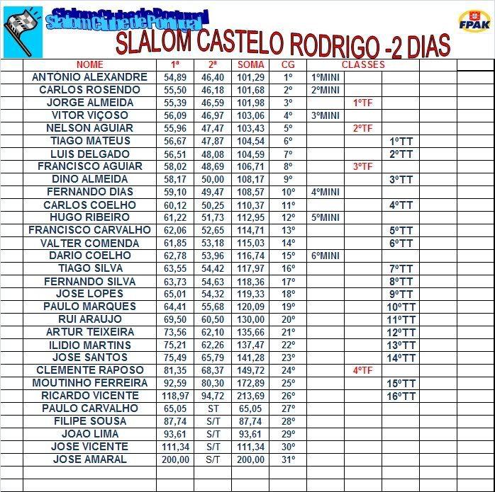Prova de Figueira de Castelo Rodrigo Figcastrodr3