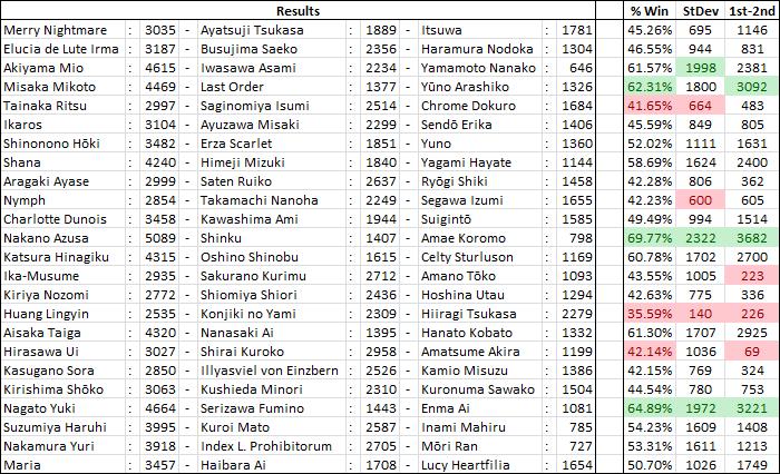 International Saimoe League 2011 ResultsP1