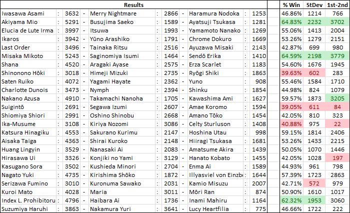International Saimoe League 2011 ResultsP3a