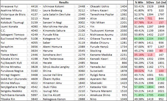 International Saimoe League 2011 ResultsP4b