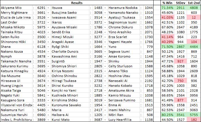 International Saimoe League 2011 ResultsP5c