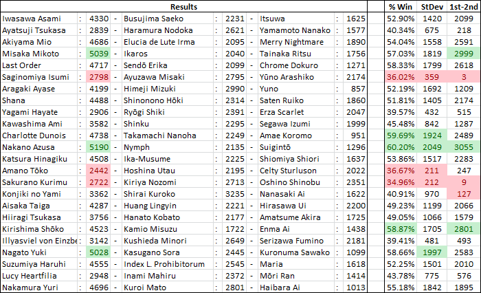 International Saimoe League 2011 ResultsP7e