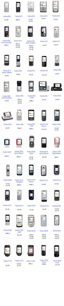 Compatible Nokia devices and cables Phones