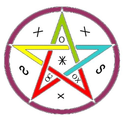 Amuleti e simboli pagani Pentacolo