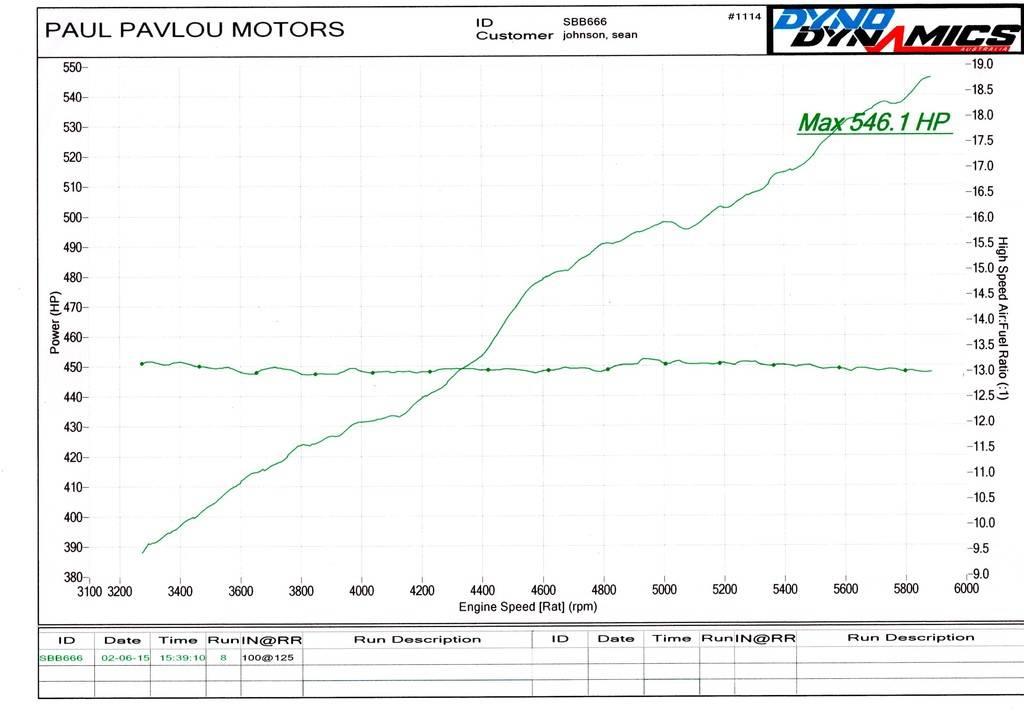 New PB 10.47@133 545ci 3900lb Aussie Falcon GT 12/06/16 - Page 3 545%20Dyno%20AFR-HP_zpsn7foecz8