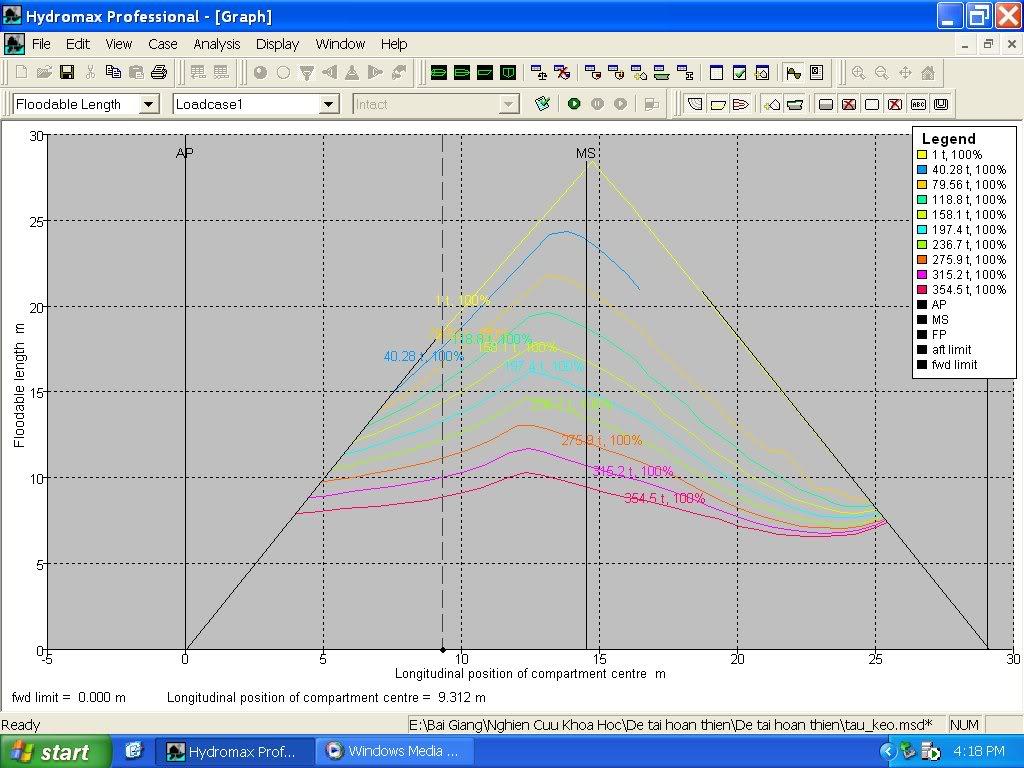 Ý nghĩa của đồ thị Floodable length trong Maxsurf ? Floodbalelength