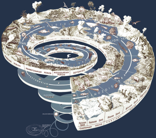 LE FORUM S'AGGRANDIT! Geological_time_spiral-1