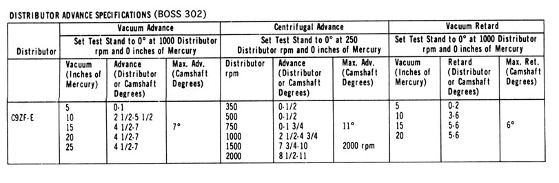 Ford distributor vacuum advance data ? C9ZF-12127-E