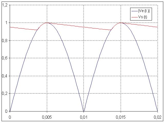 Cours Electronique : M07 : Alimentations PD2_filtrC3A9_avec_RC_3D_02C1_s
