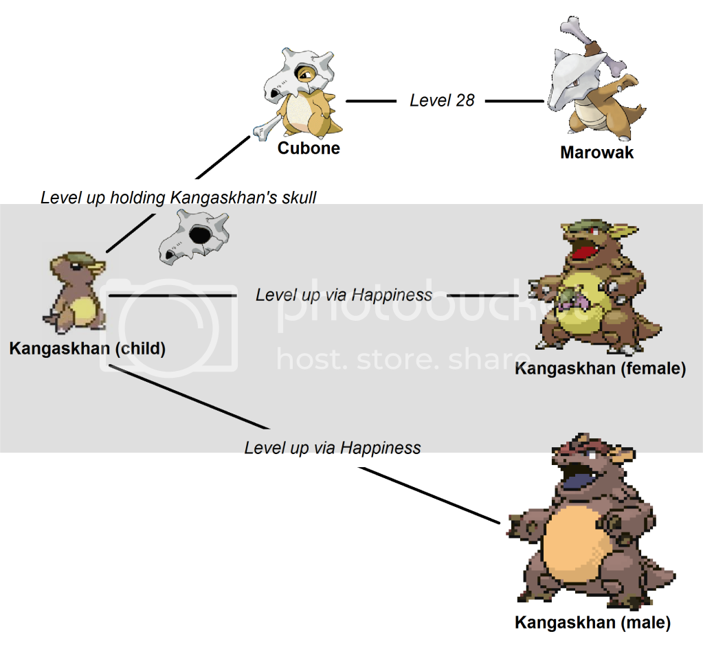 Pokemon Conspiracies, Theories, Myths, and Legends Cubone