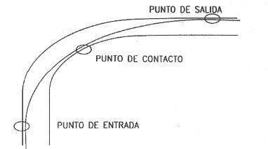 Cómo Tomar las Curvas Curva2
