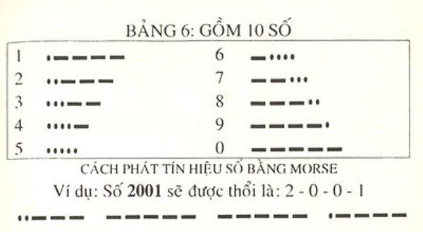 Một số mã khoá MÃ MORSE trong giải mật thư MM3