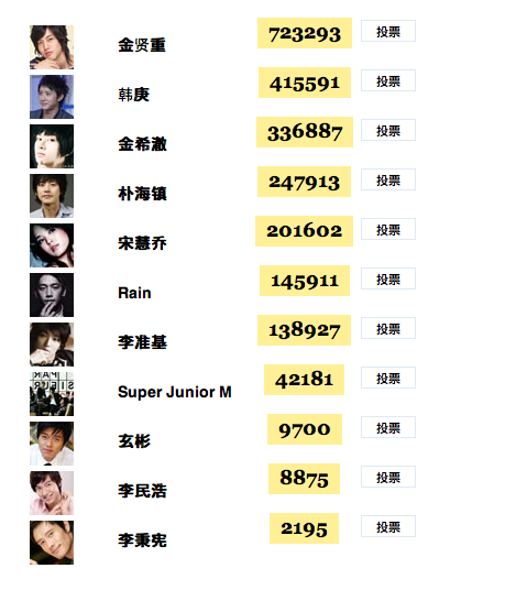 Kim Hyun Joong - Numero 1 de la Estrella más influyente de China en el 2009 Screenshot2010-01-18at11734AM