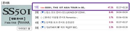 """SS501 Seúl Encore """"Asia Persona Tour"""" Número 1 en Ventas en el sitio de Ticket Interpark Screenshot2010-01-27at123849PM"""