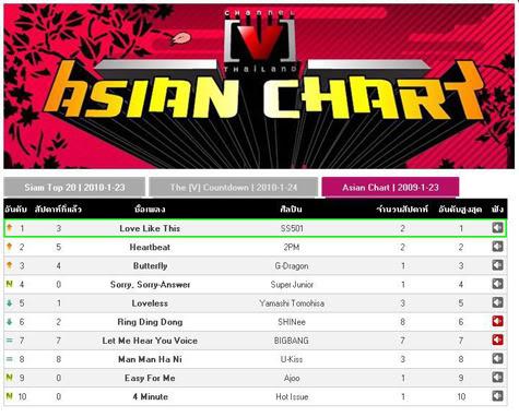 SS501 Numero 1 en el Channel V Asian Charte Tailandia. Y5y5y5yy