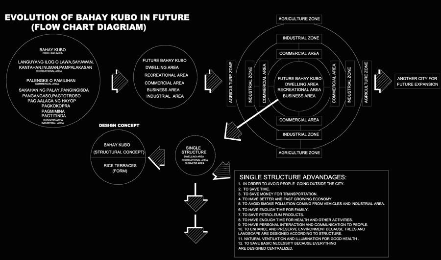 AUSTRIA:Bahay Kubo of the Future (Rice Terraces: Perlas ng Silanganan) Final - Page 3 1-7