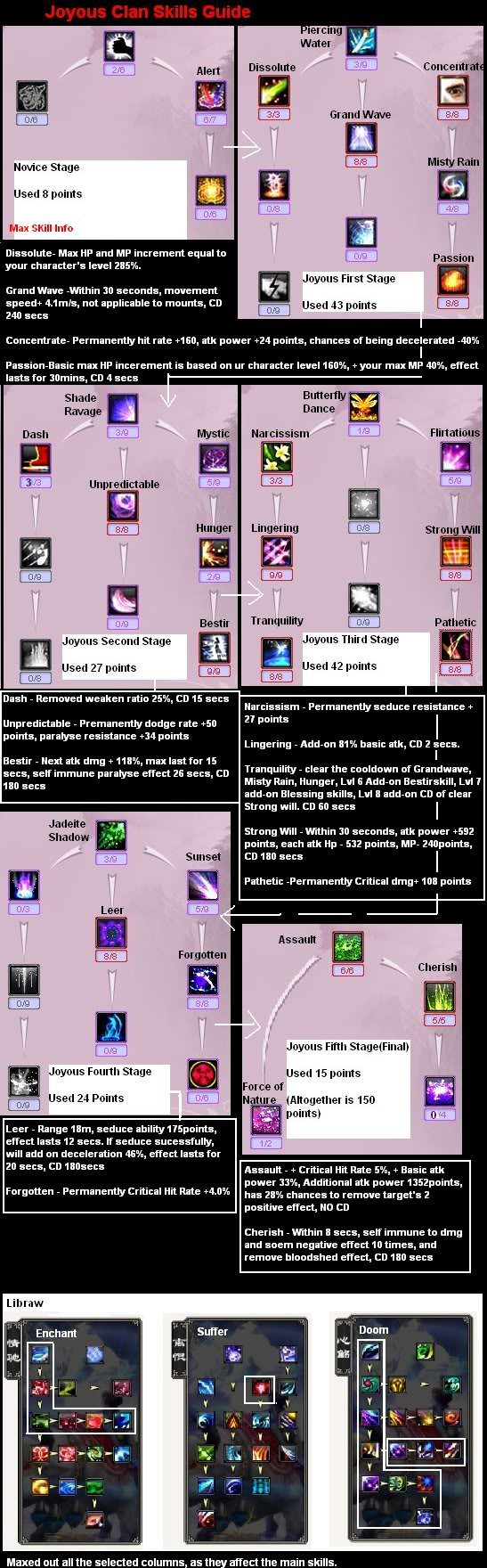 ~~JD Skills Guide for every class~~(Skill Tree) JoyousSkill
