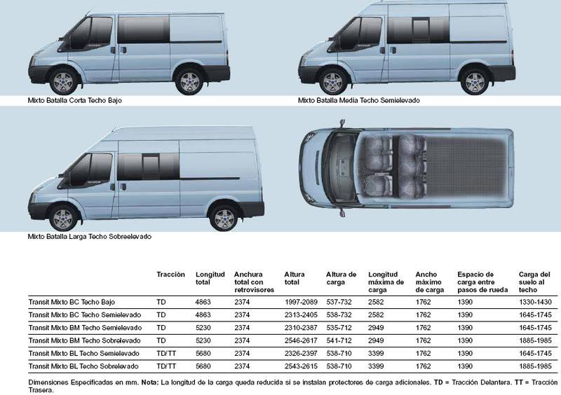 Medidad Interiores de Furgos y 4x4 Transit