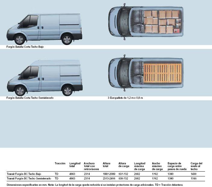 Medidad Interiores de Furgos y 4x4 Transitfurgon1