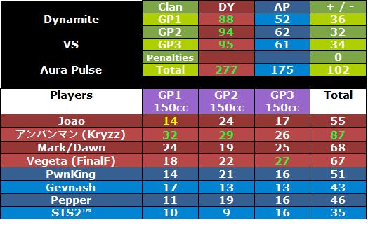 + #156 DY vs AP [12/7/12] Dyapwar2