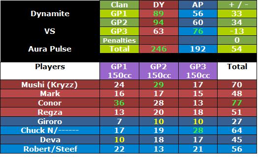 + #181 DY vs AP [23/07/12] Dyapwar3