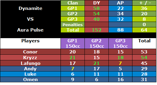 + #188 DY vs AP [25/07/12]   Dyapwar4