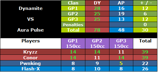 + #190 DY vs AP [25/07/12]   Dyapwar5