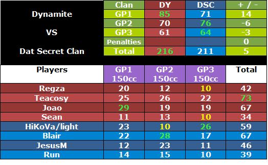 + #266 DY vs DSC [13-9-12] Dydscwar1