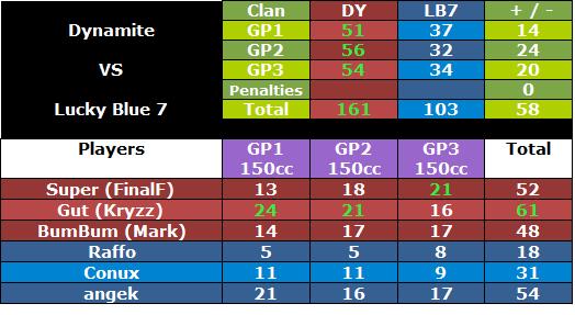 + #159 DY vs LB7 [13/07/12]  Dylb7war1