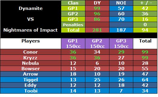 + 237 DY vs NOI [12-08-2012]   Dynoiwar1