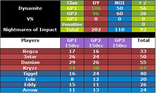+ 238 DY vs NOI [14-08-2012]   Dynoiwar2