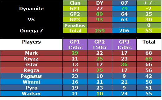 + 235 DY vs O7 [11-08-2012] [PL Match] Dyo7war2