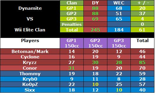 + 239 DY vs WEC [14-08-2012]   Dywecwar2
