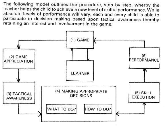 HOW WOULD SOCRATES TEACH GAMES? A CONSTRUCTIVIST APPROACH Tgfu