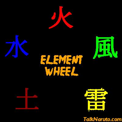 Godai, Kiyomi ElementWheel_zpsec0df5f1