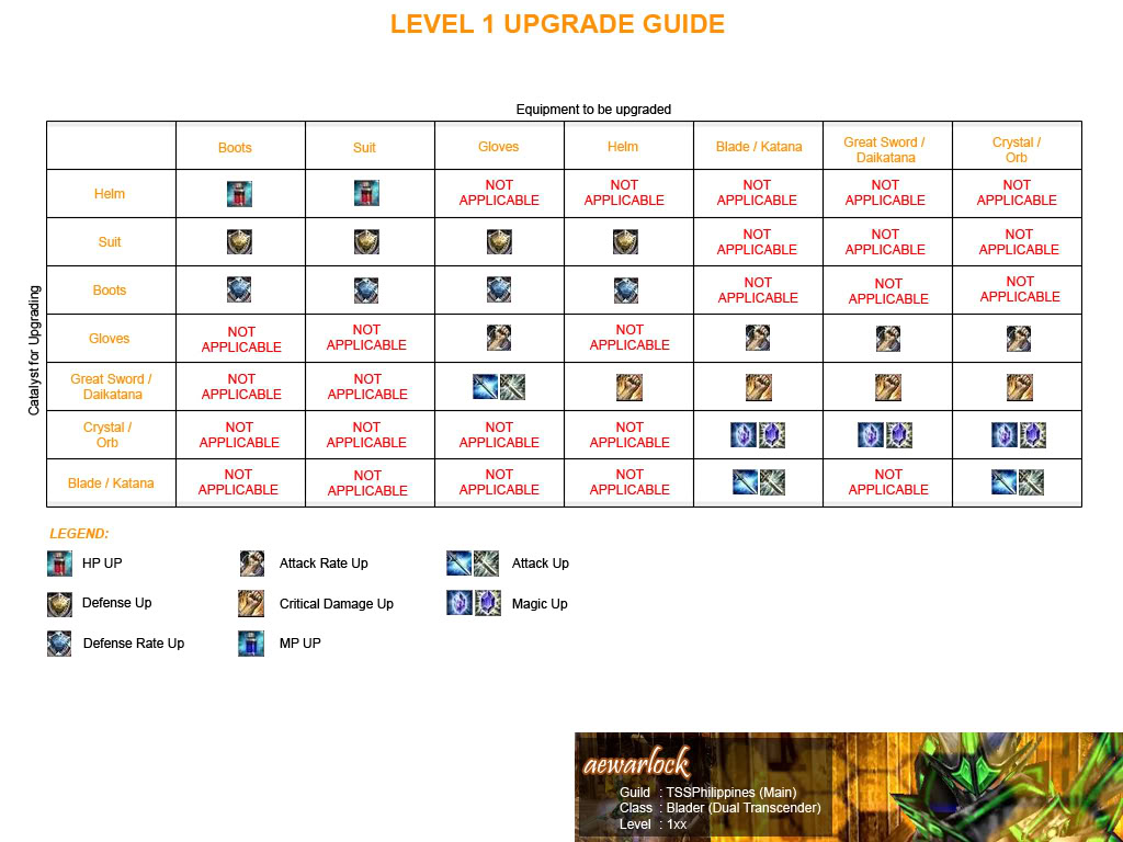 Upgrading Guide for Dummies Level1upgradeguide