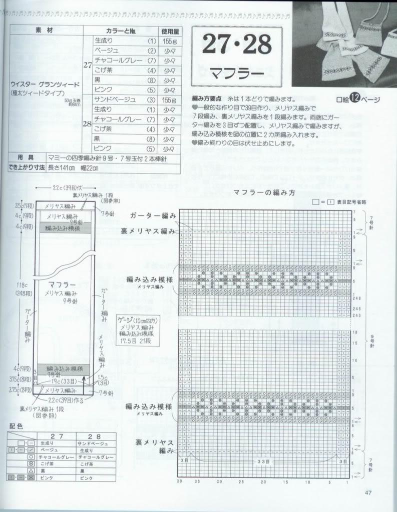 hỏi một số ký hiệu trong chart Nhật A047