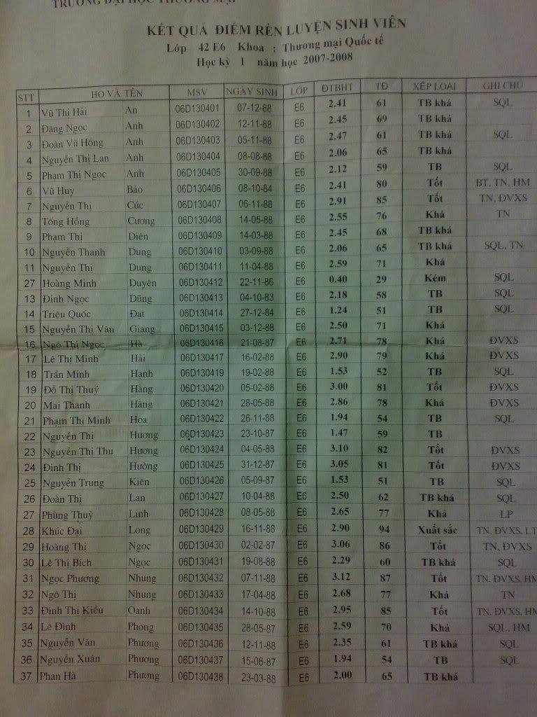 bảng xếp loại sinh viên 19062008741