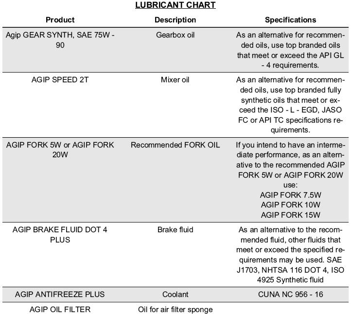 Agip lube wanted Lubricantchart