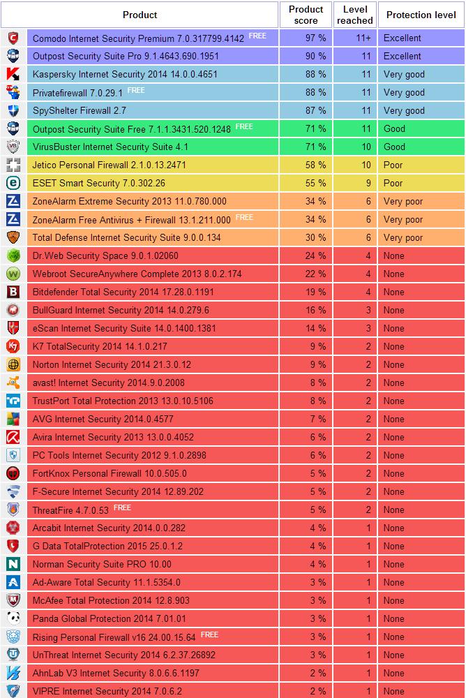 Katera plačljiva zaščita je najboljša? (Antivirus+Firewall) Challenge64_14-06-2014_zps76ff8de9