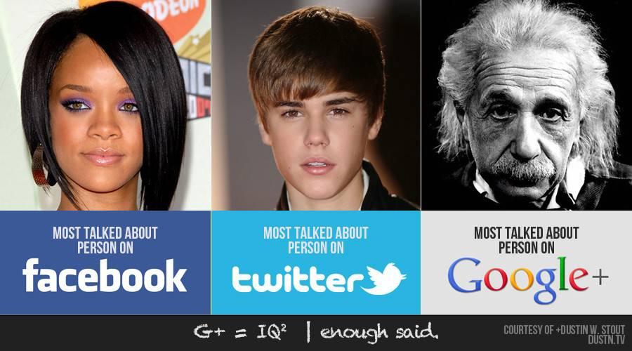 Google+ je zanimiv predvsem osebam... Most-talked-about-big2