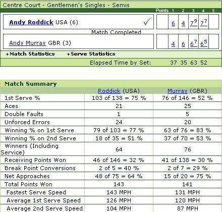 [Tennis] Tổng kết Wimbledon 2009 qua ảnh Gentsemi2