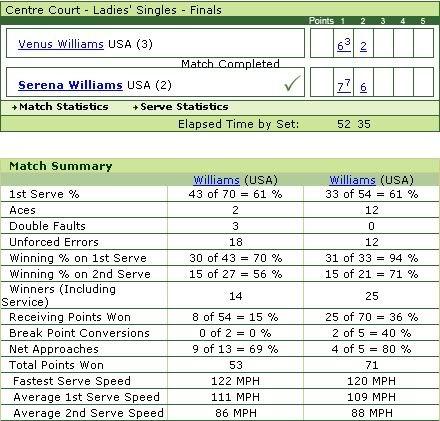 [Tennis] Tổng kết Wimbledon 2009 qua ảnh Ladiesfinal