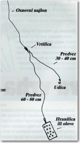 Ribolov štapovima osjetljiva vrha (Feeder & Picker) 2-21