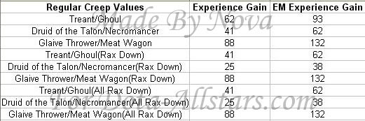 experience (exp) Exp2