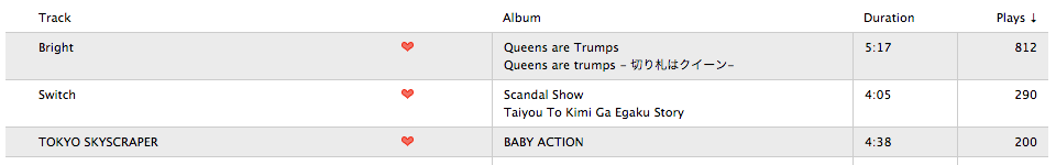 What SCANDAL song has the most plays on your media player? - Page 5 Screenshot2013-03-04at73047PM_zps17194697
