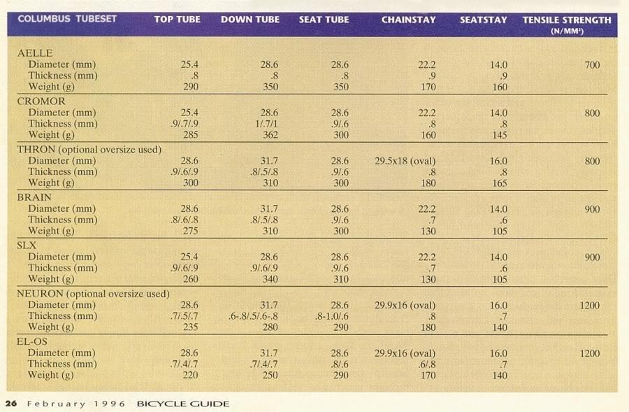 qualité des aciers (durabilité et caracteristiques) - Page 2 ColumbusTubesetscirca1996