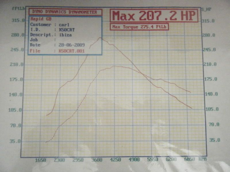 got the cupra RR at inters (now with the graph) 2009_0703GTI090033
